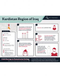 Child Marriage Infographic Kurdistan Region of Iraq
